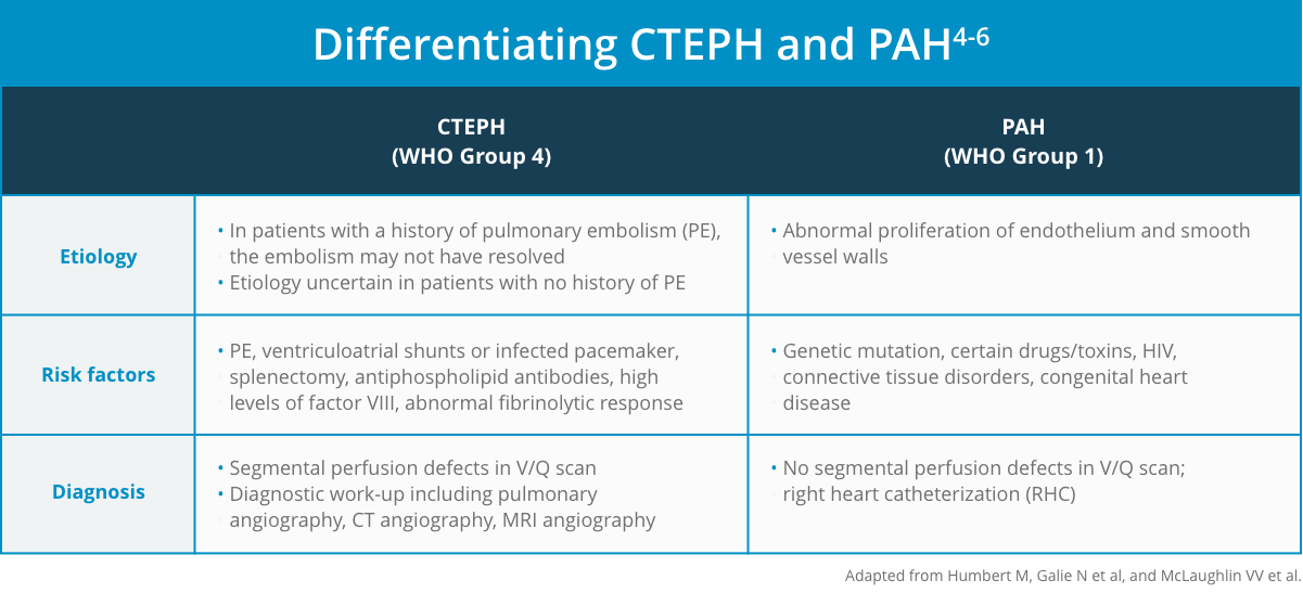 differentiating CTEPH and PAH graphic